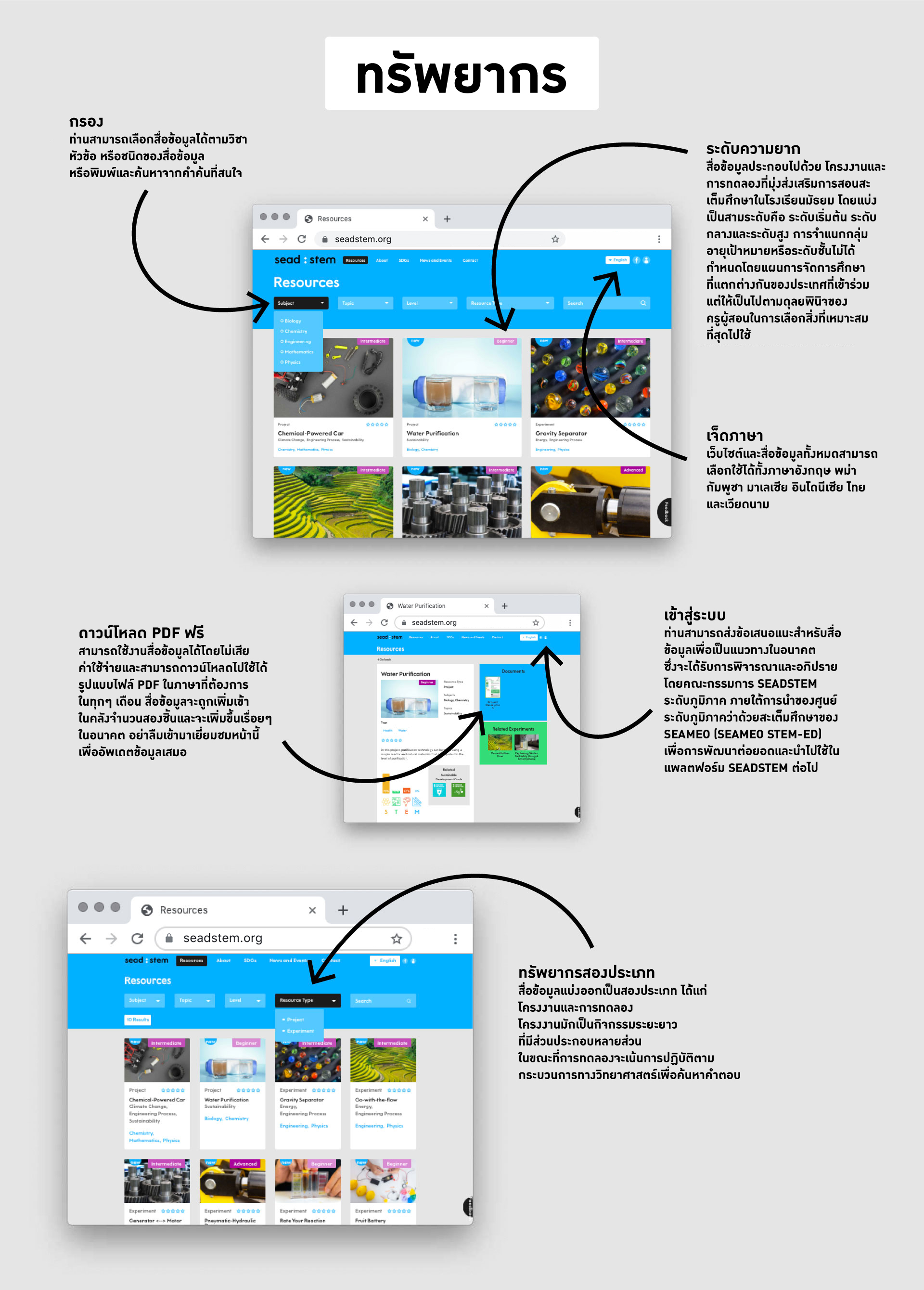 How-to-Use-the-Website-Graphic_Thai